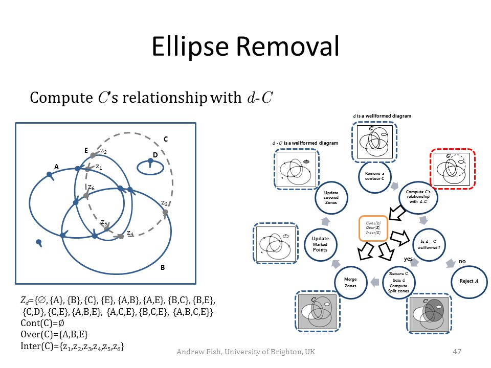 Compute C s relationship with d-C Remove C from d Compute Split zones