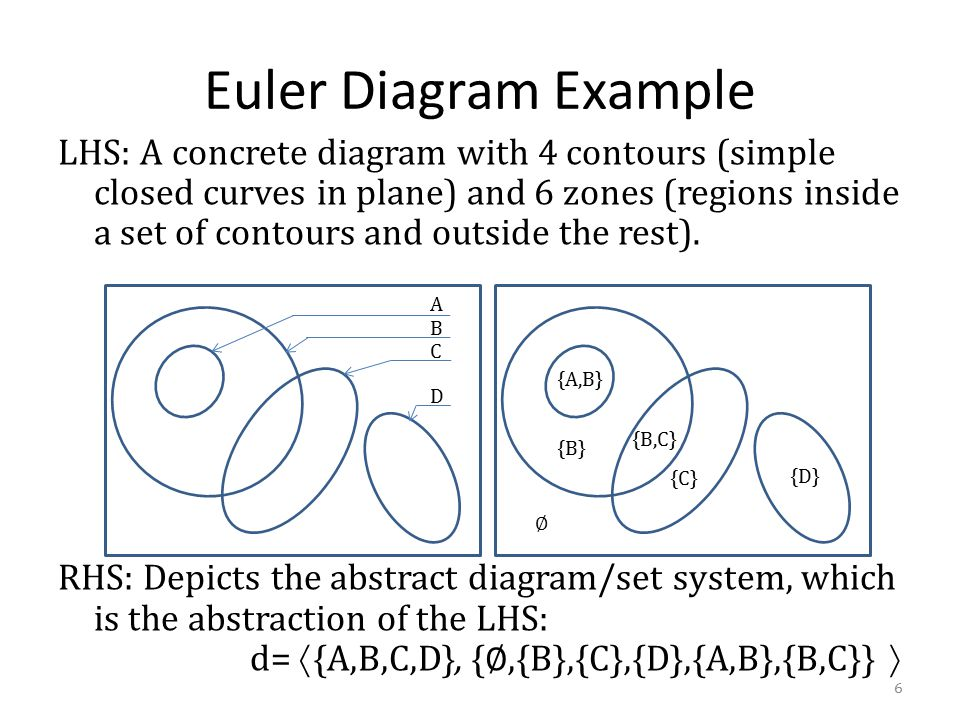 Euler Diagram Example