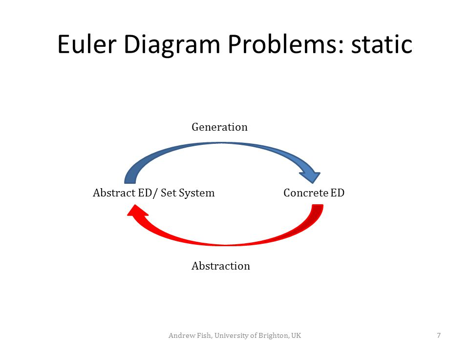 Euler Diagram Problems: static
