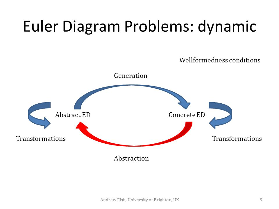 Euler Diagram Problems: dynamic