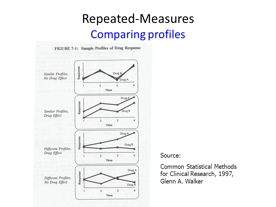 Repeated-Measures Comparing profiles