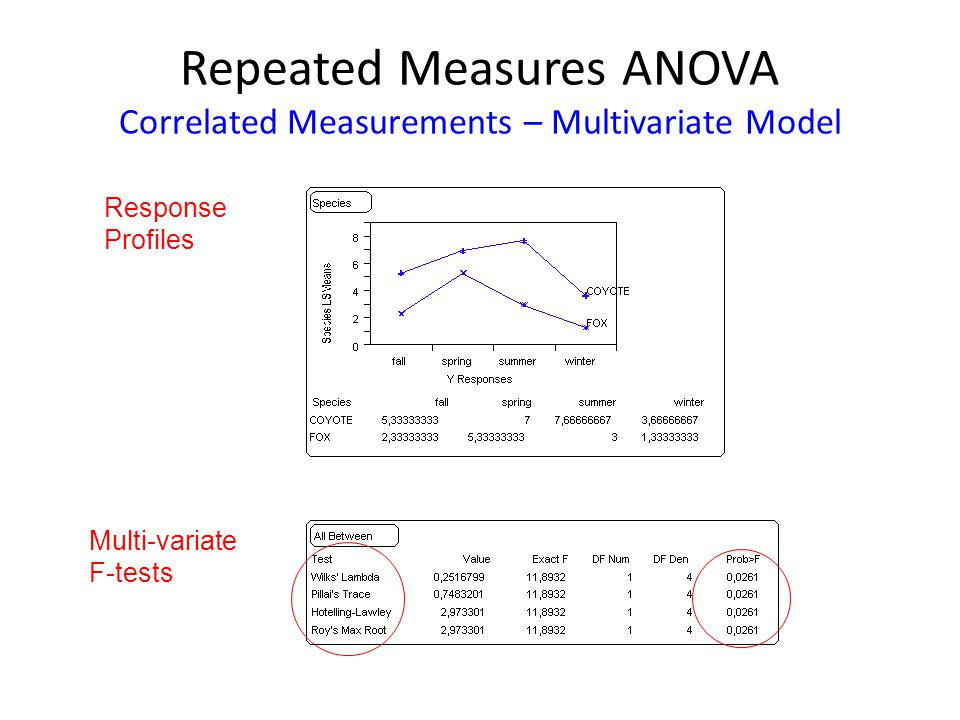 Repeated Measures ANOVA Correlated Measurements – Multivariate Model