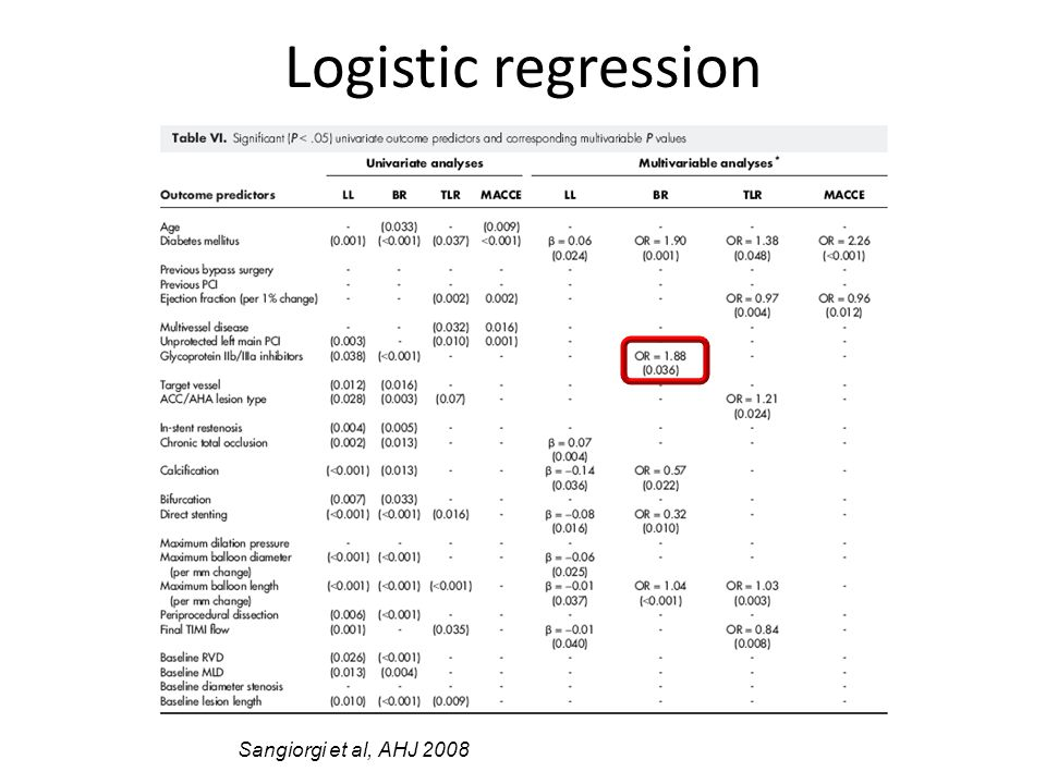 Logistic regression Sangiorgi et al, AHJ 2008