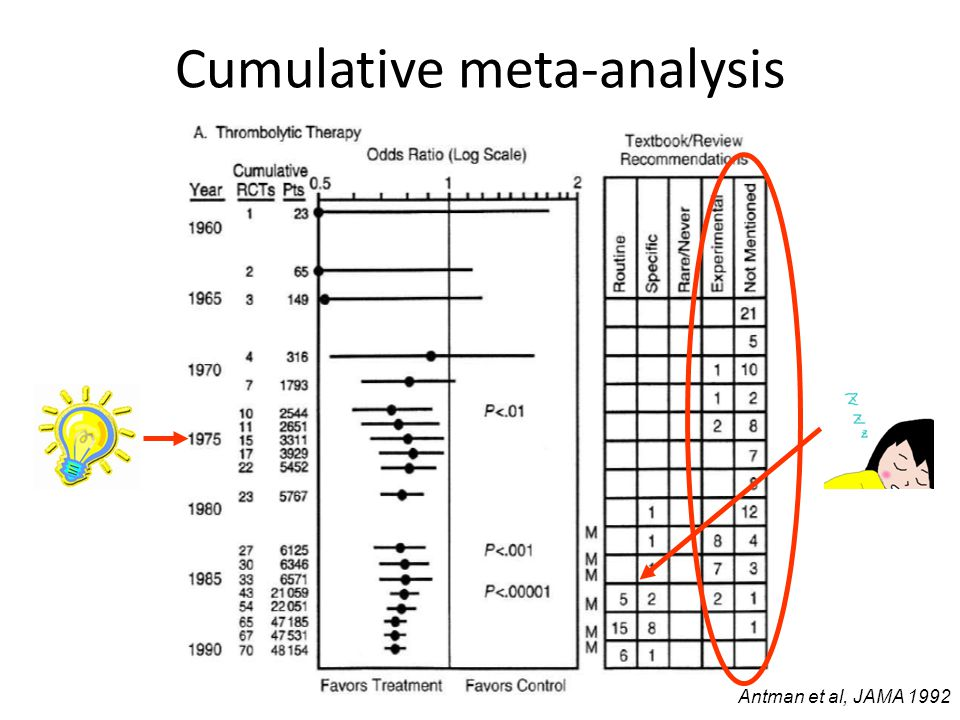 Cumulative meta-analysis