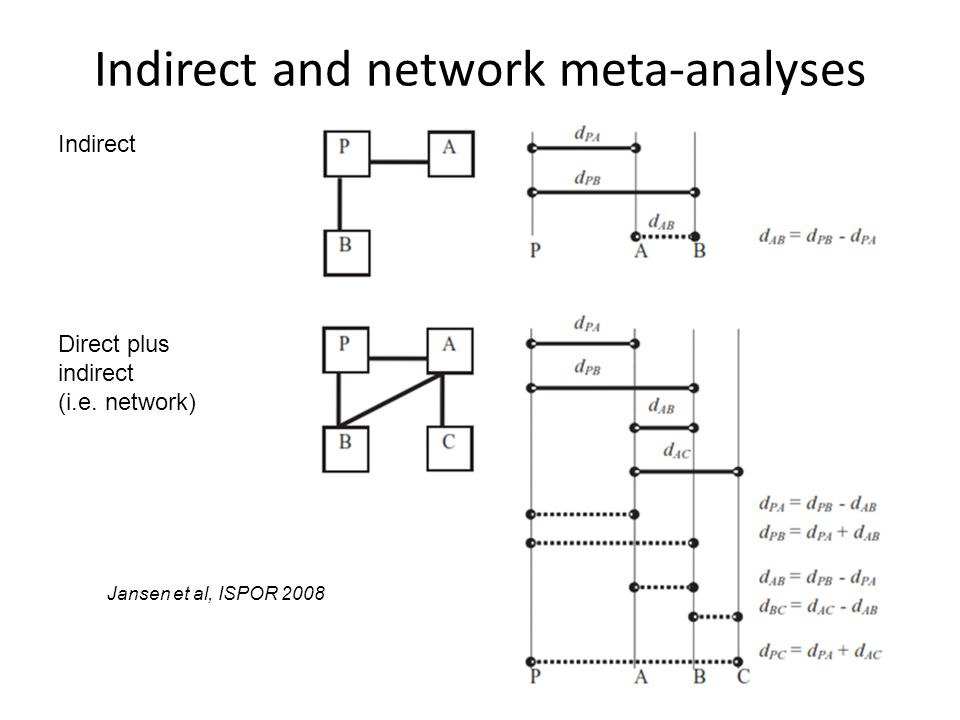 Indirect and network meta-analyses
