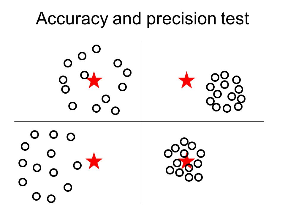 Accuracy and precision test