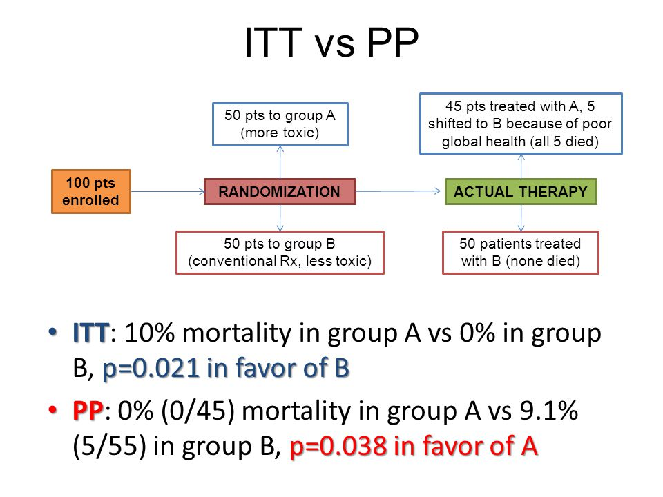 ITT vs PP 45 pts treated with A, 5 shifted to B because of poor global health (all 5 died) 50 pts to group A (more toxic)