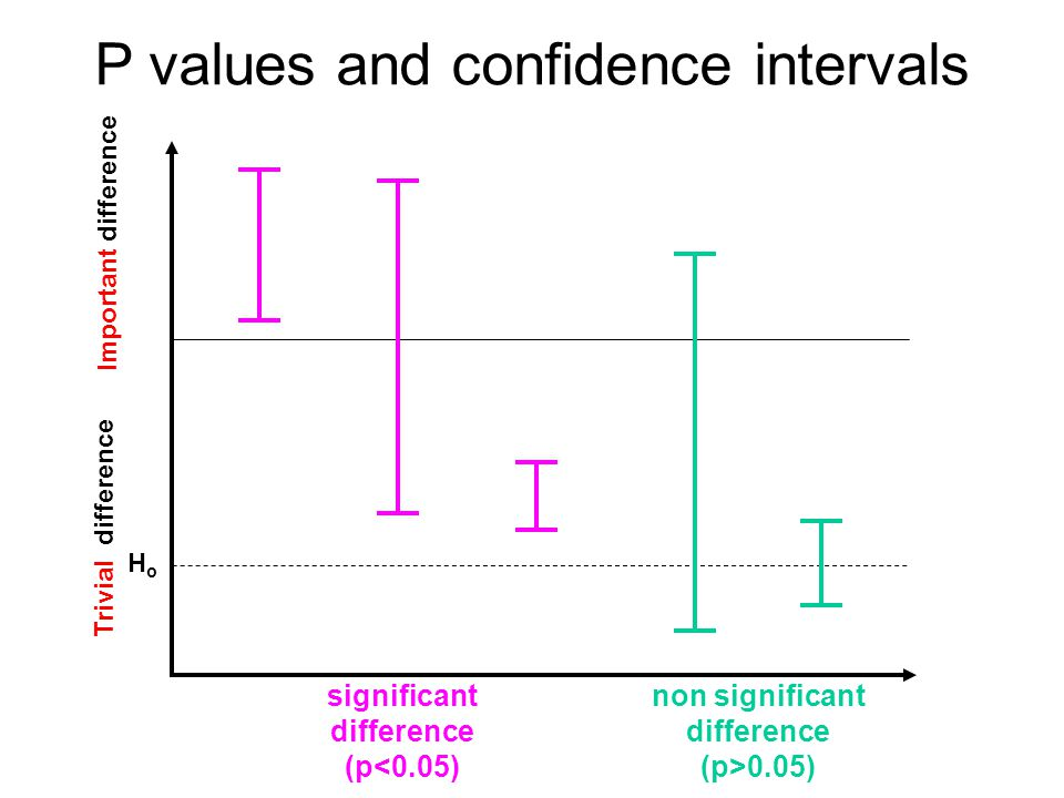 P values and confidence intervals