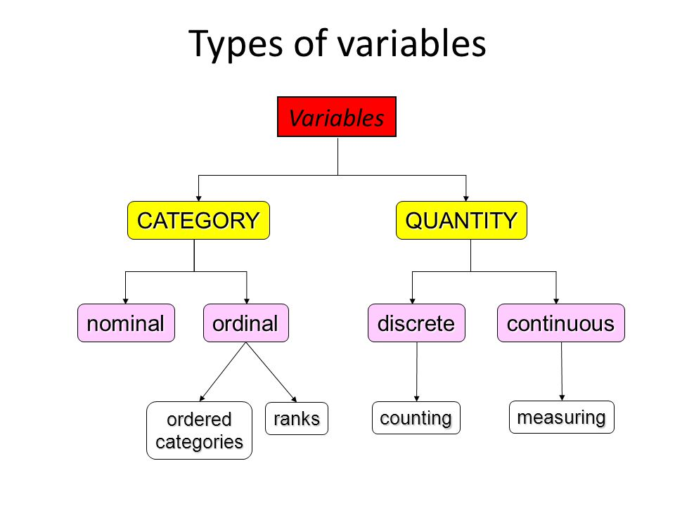 Types of variables Variables CATEGORY QUANTITY nominal ordinal