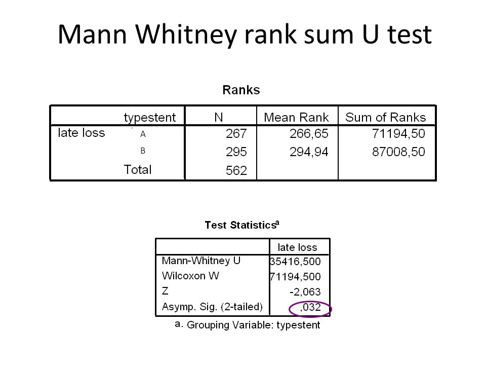 Mann Whitney rank sum U test