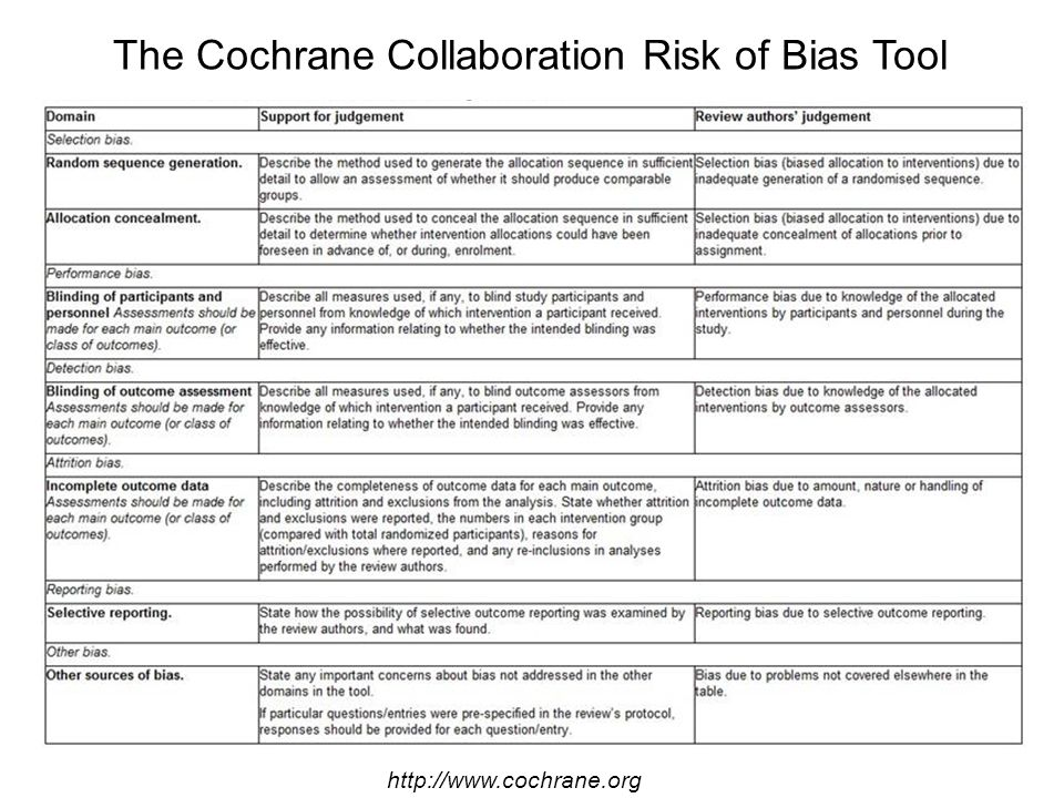 The Cochrane Collaboration Risk of Bias Tool