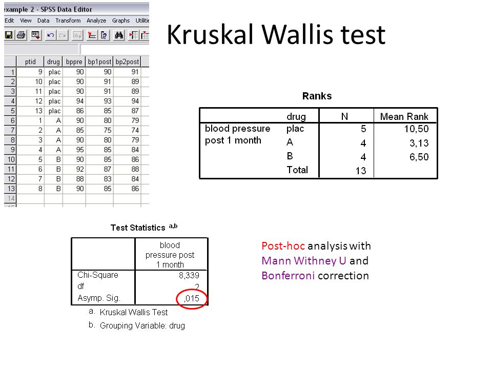Kruskal Wallis test Post-hoc analysis with Mann Withney U and