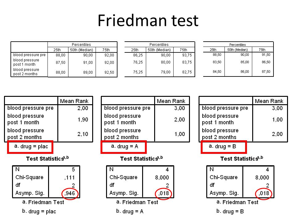 friedman test sensorik