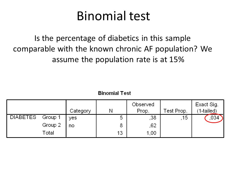 Is the percentage of diabetics in this sample