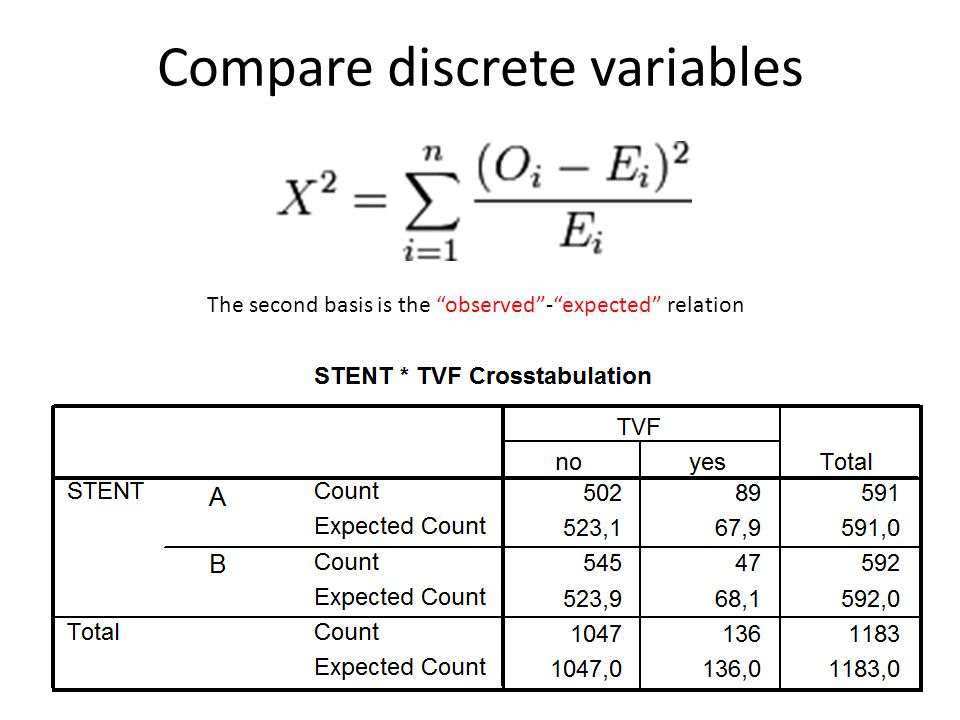 Compare discrete variables