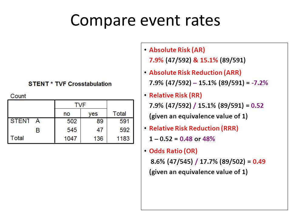 Compare event rates Absolute Risk (AR) 7.9% (47/592) & 15.1% (89/591)