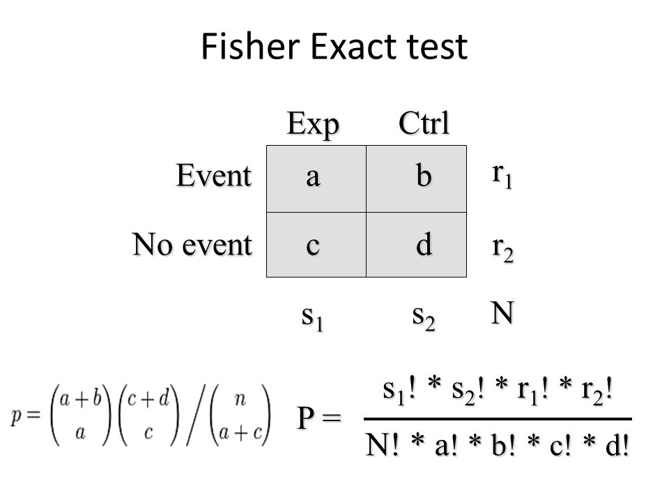 Fisher Exact test Exp Ctrl r1 Event a b No event c d r2 s1 s2 N