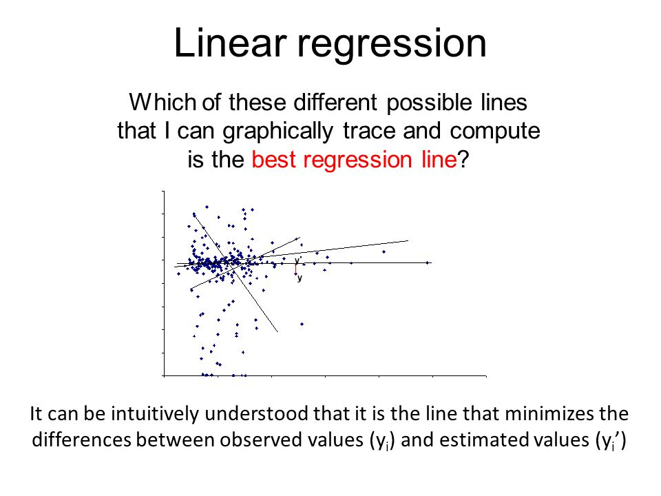 Linear regression Which of these different possible lines that I can graphically trace and compute is the best regression line