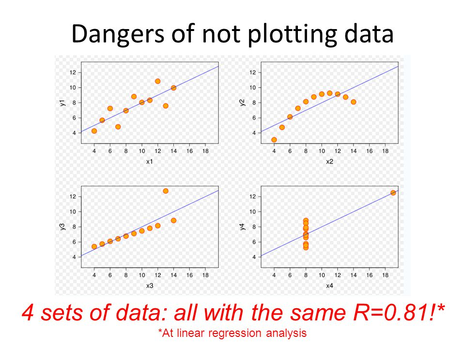 Dangers of not plotting data
