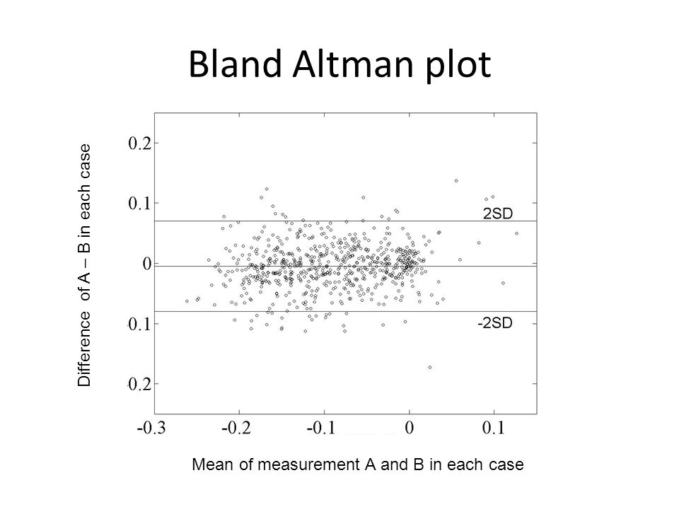 Bland Altman plot Difference of A – B in each case