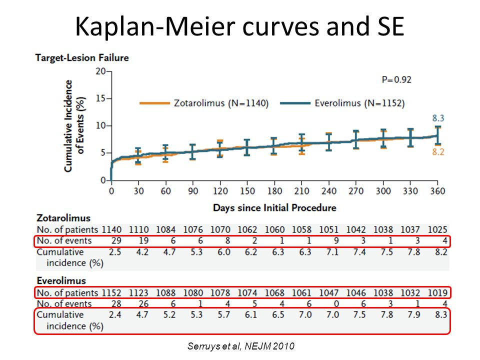 Kaplan-Meier curves and SE