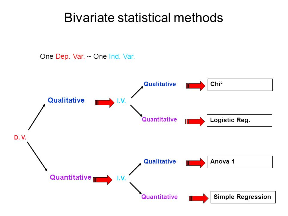 Bivariate statistical methods