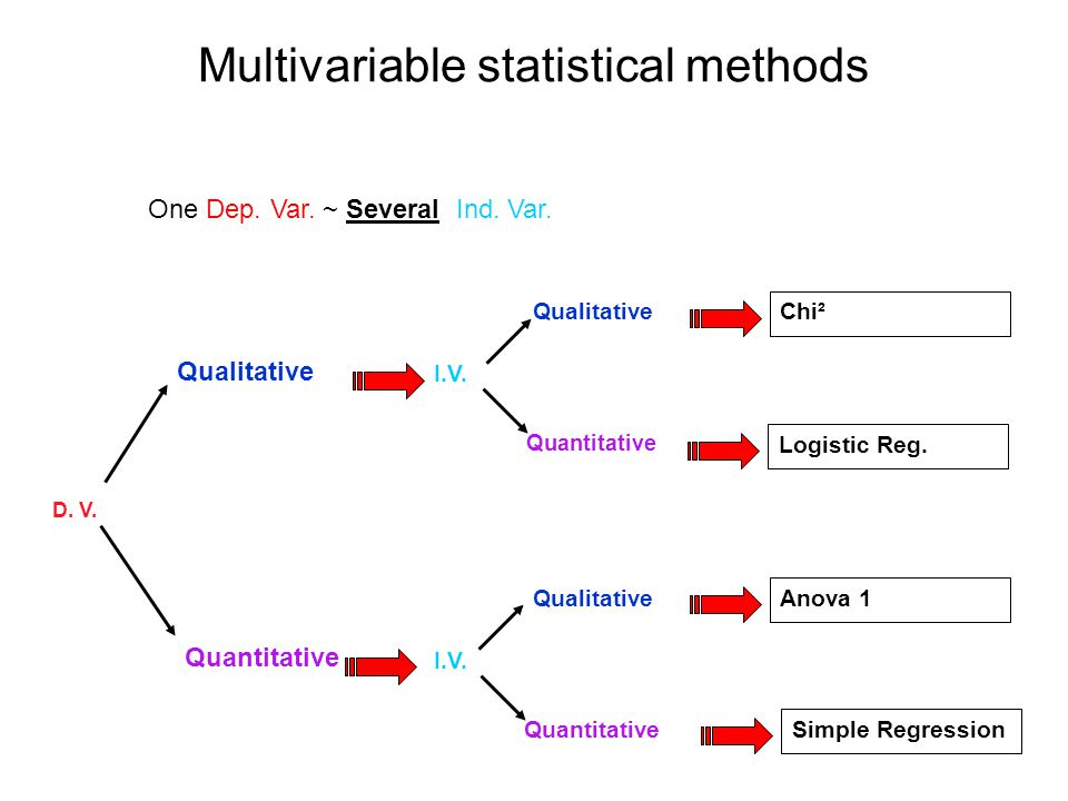 Multivariable statistical methods