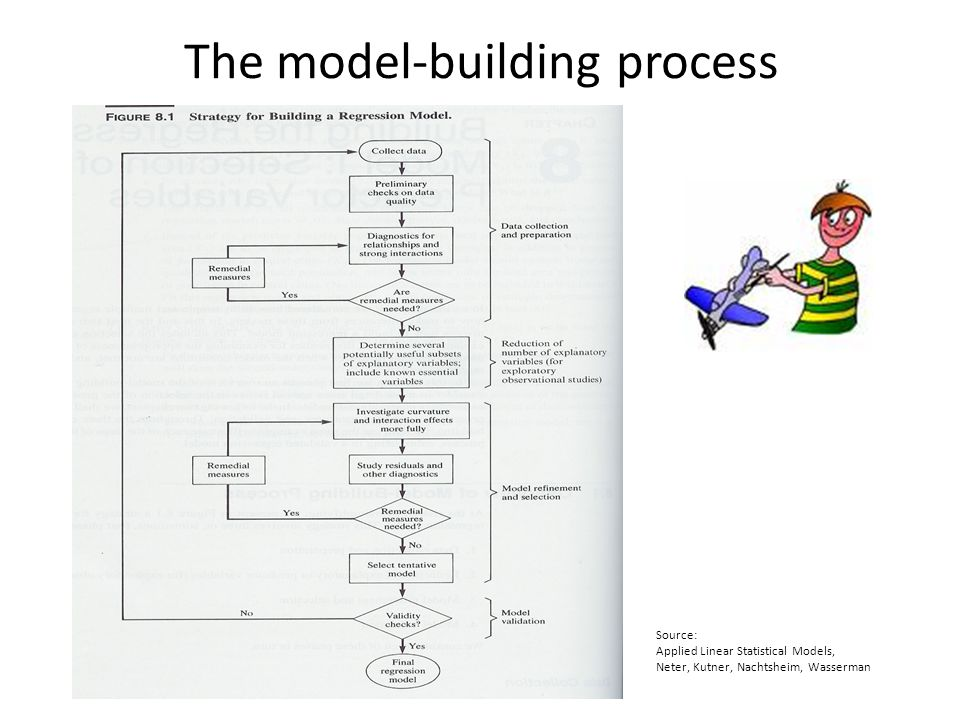 The model-building process