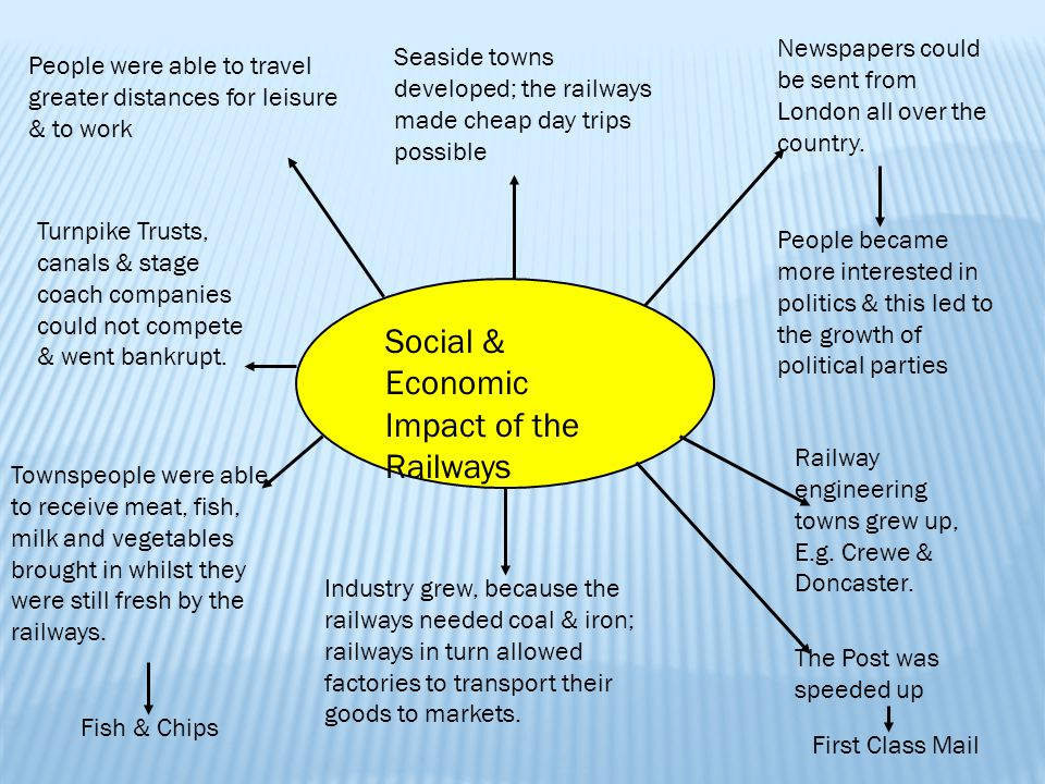 Economic impact of railways