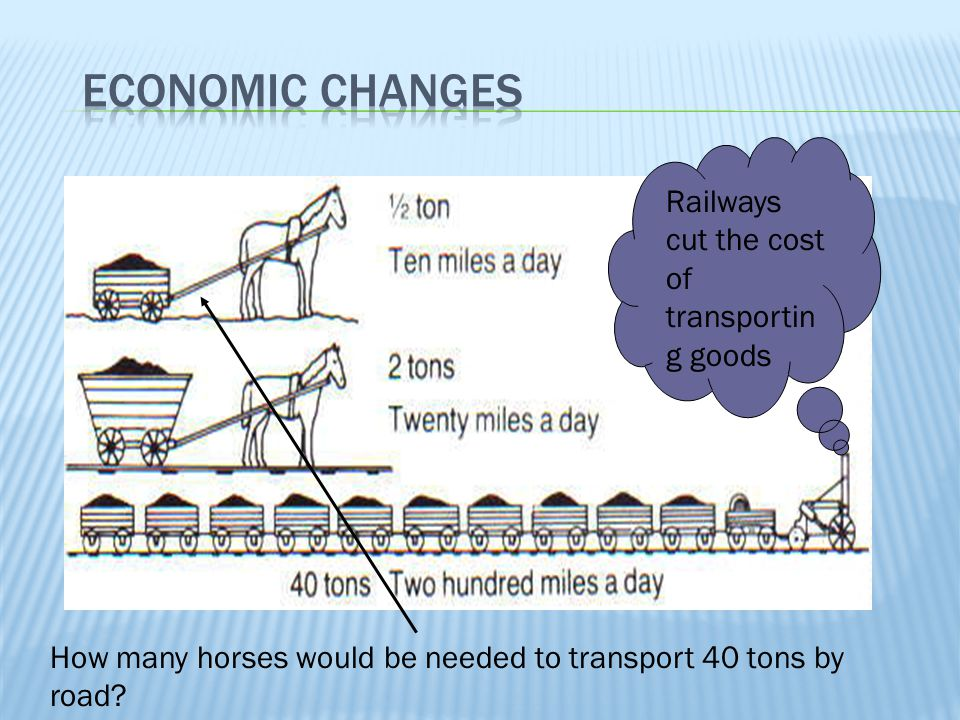 Economic Changes Railways cut the cost of transporting goods