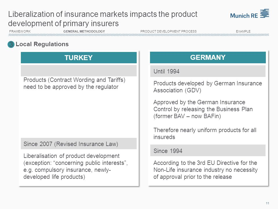 14/04/2017 Liberalization of insurance markets impacts the product development of primary insurers.