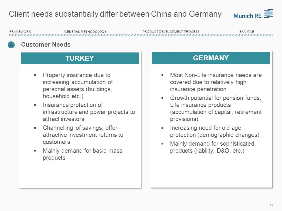 Client needs substantially differ between China and Germany