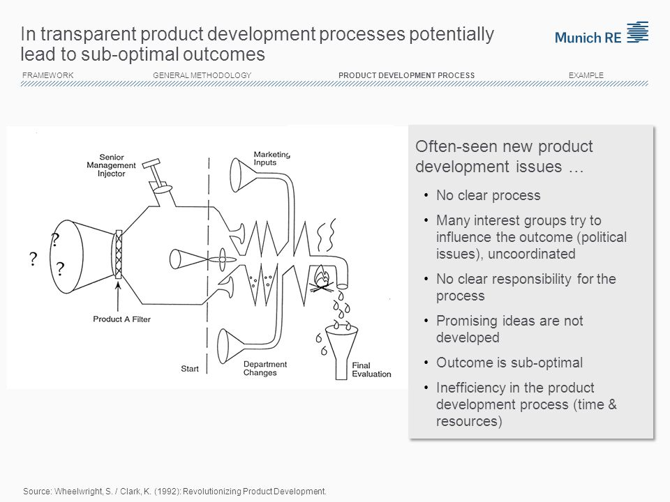 In transparent product development processes potentially lead to sub-optimal outcomes
