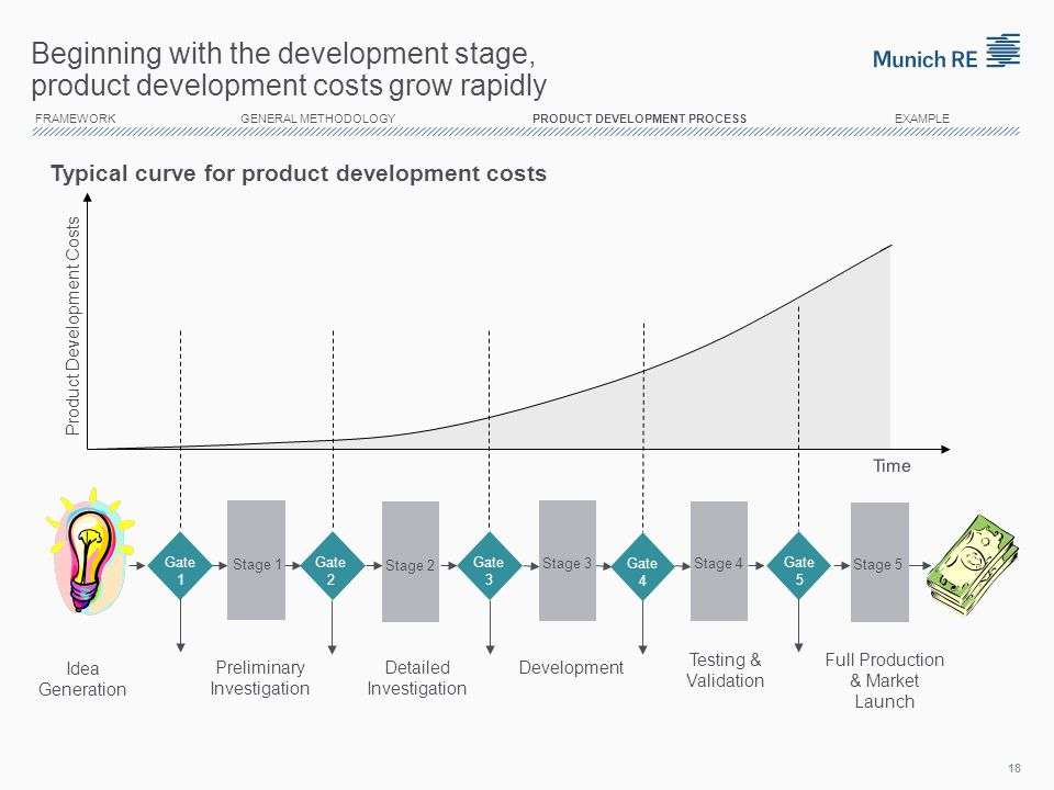 14/04/2017 Beginning with the development stage, product development costs grow rapidly.
