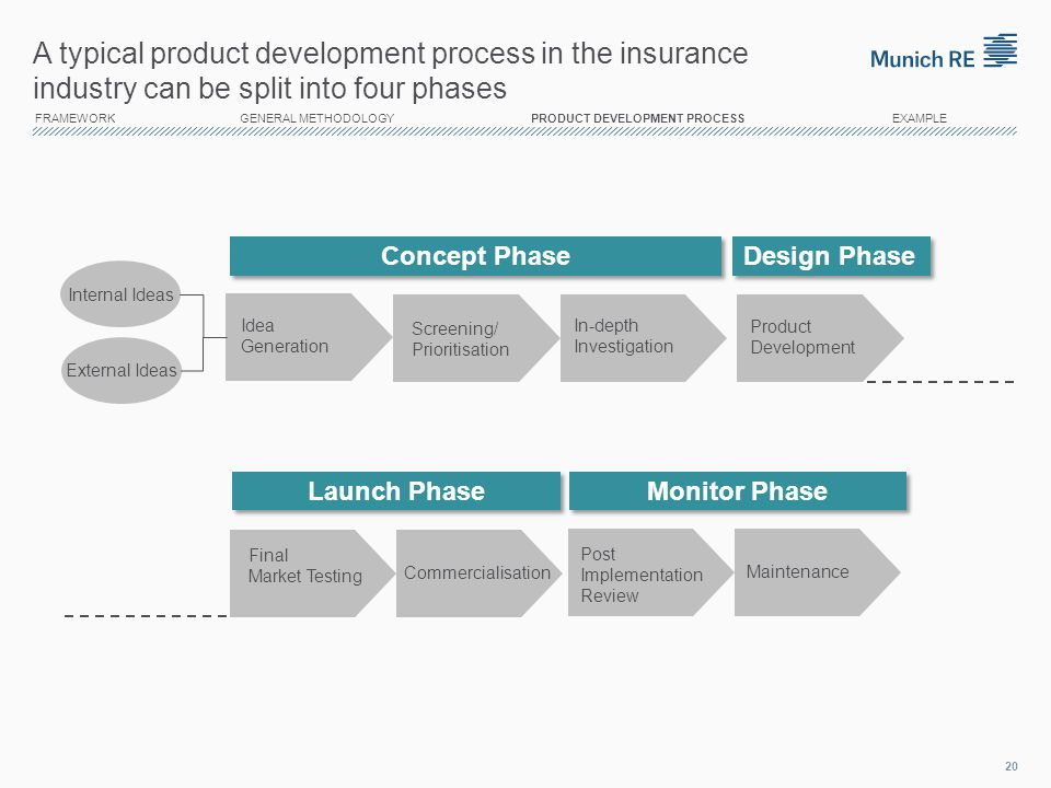 14/04/2017 A typical product development process in the insurance industry can be split into four phases.