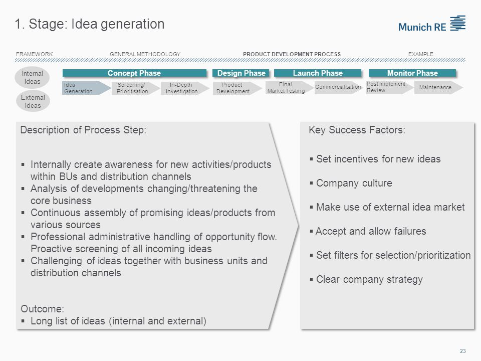 1. Stage: Idea generation