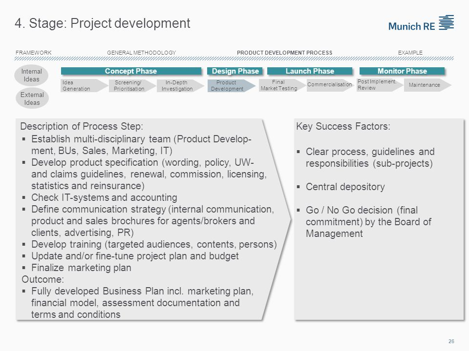 Product development methodology ppt video online download for Multi generational product plan