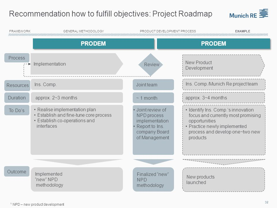 Recommendation how to fulfill objectives: Project Roadmap