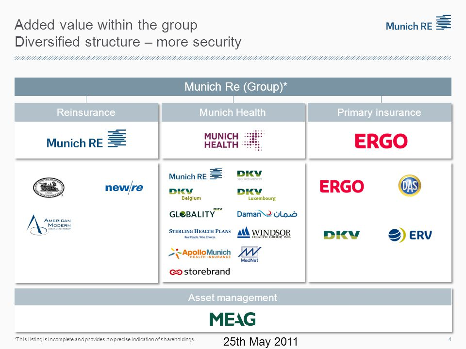 Added value within the group Diversified structure – more security