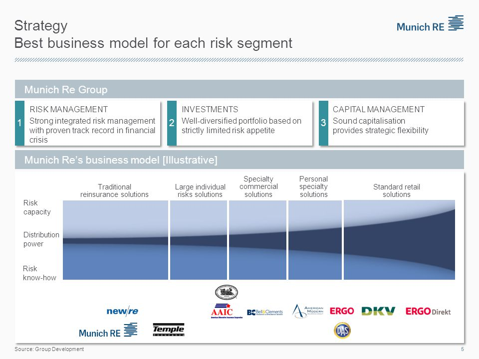 Strategy Best business model for each risk segment