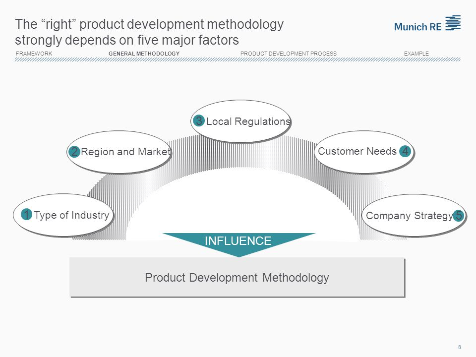 Product Development Methodology
