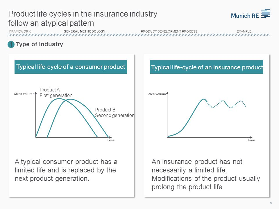 14/04/2017 Product life cycles in the insurance industry follow an atypical pattern.