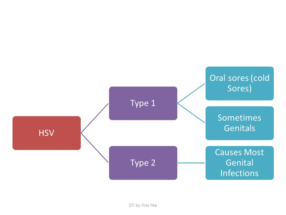 STI by Ilias Yee HSV Type 1 Oral sores (cold Sores) Sometimes Genitals