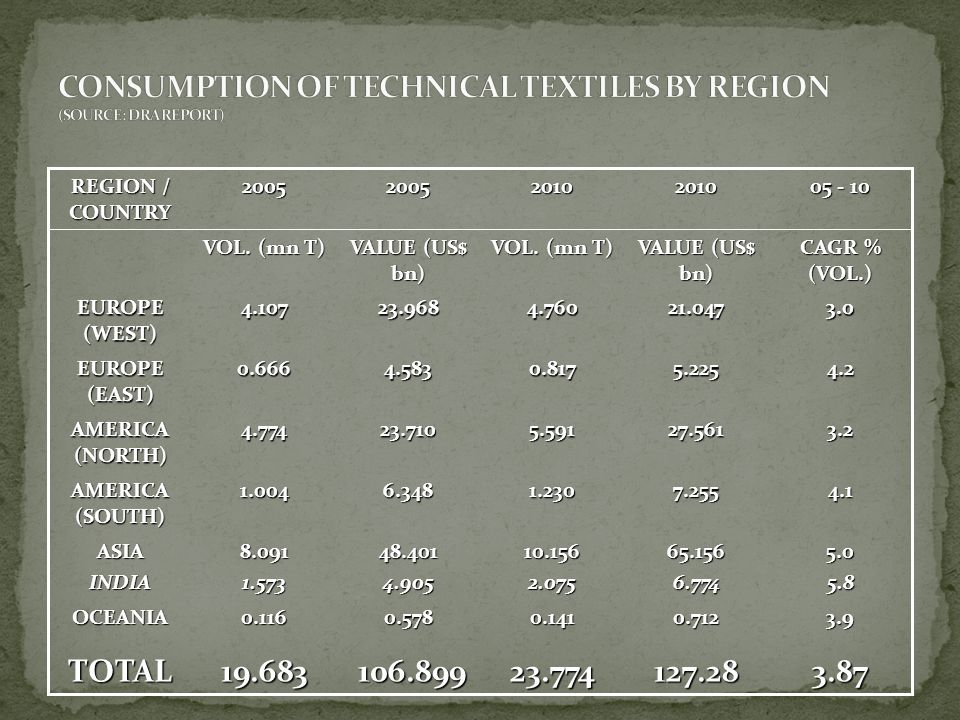 CONSUMPTION OF TECHNICAL TEXTILES BY REGION (SOURCE: DRA REPORT)
