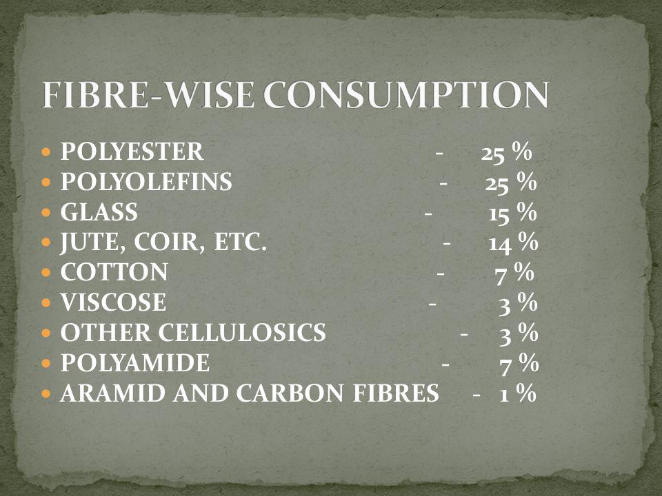 FIBRE-WISE CONSUMPTION