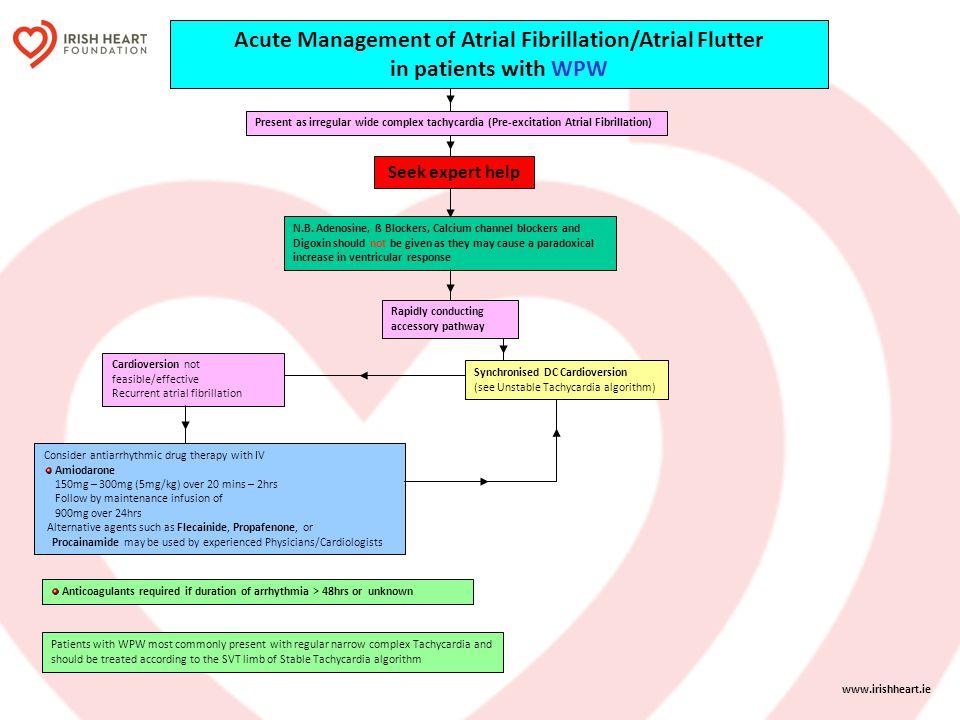 Acute Management of Atrial Fibrillation/Atrial Flutter