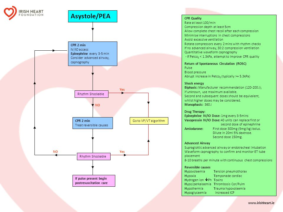 Asystole/PEA CPR Quality Rate at least 100/min
