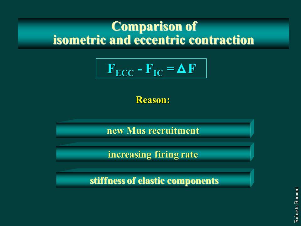 Comparison of isometric and eccentric contraction FECC - FIC = F