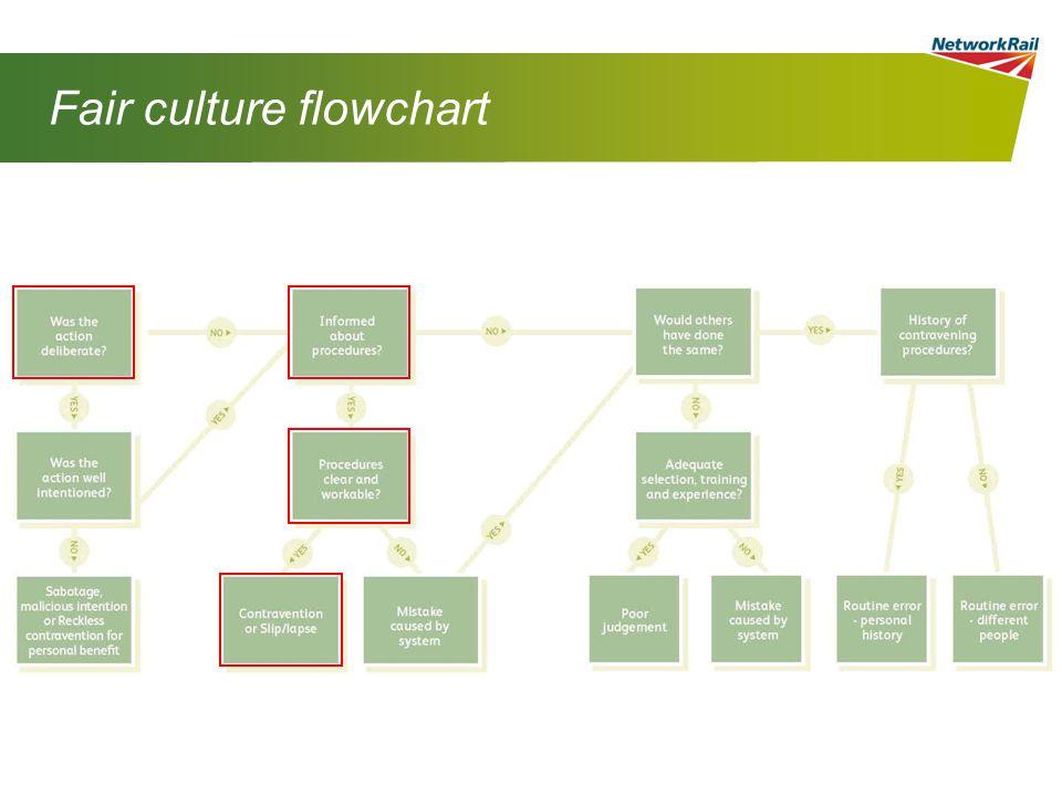 Fair culture flowchart