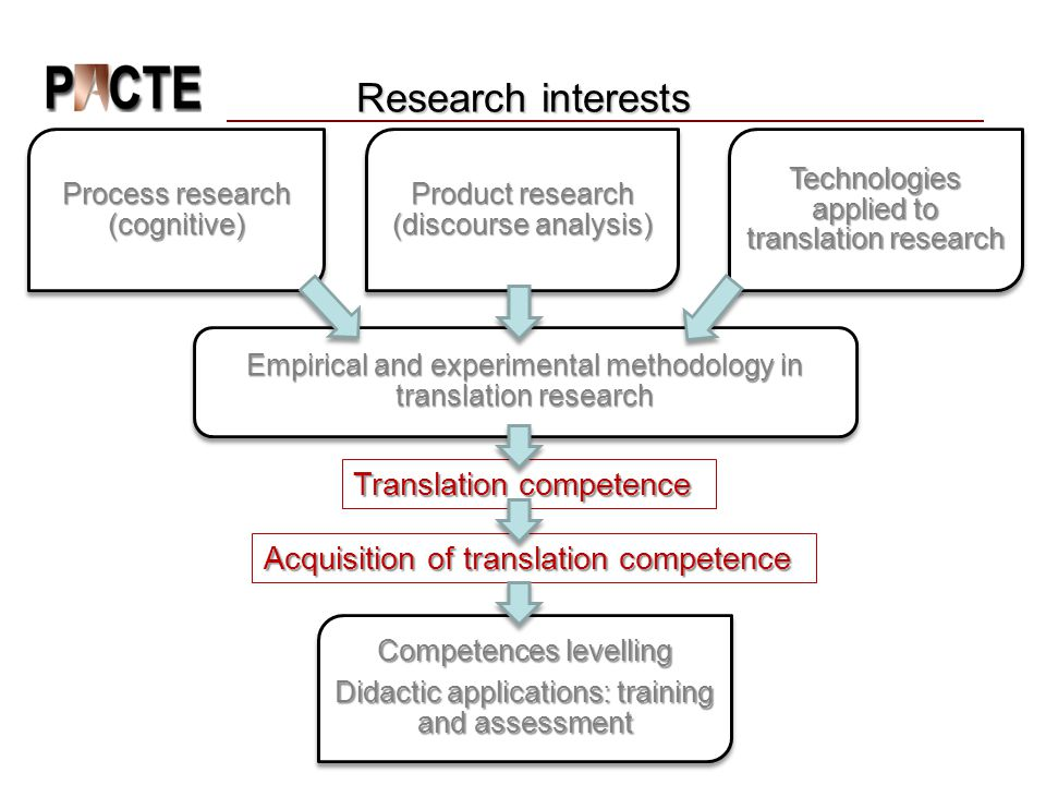 Research interests Translation competence